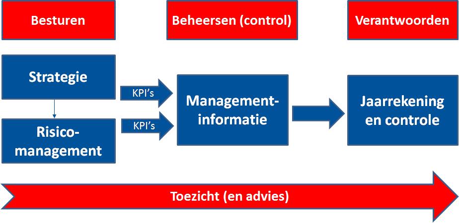 besturen-control-verantwoording-toezicht